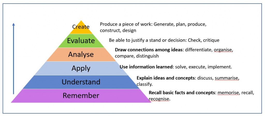 Blooms Taxonomy Pyramid